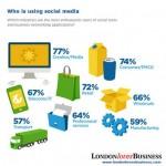 The concept of Social Media!