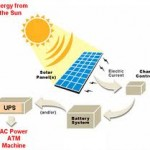 Solar-Powered ATMs Bring Banking To India's Remote Villages!