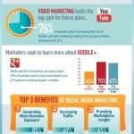 Social Media Marketing Breakdown!
