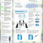 Printing the Human Body – How it Works and where it's Headed[Infogrphic]