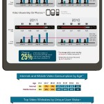 The Rise of Mobile & Internet Video Watching – Infographic!