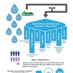 Always thought tap water was clean? Think again…Infographic!