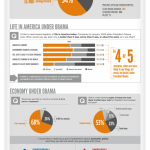 Forward? Fundamentals of the 2012 Election – Infographic!