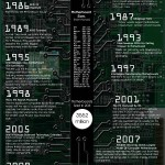 History Of The Computer Motherboard – Infographic!