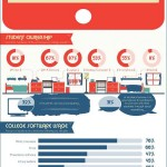 Technology's Impact on Education – Infographic!