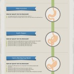 Who Has Weight Loss Surgery – Infographic!