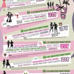 100 Years of Women's Fashion – Infographic!