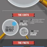 The Rising Cost of Diabetes – Infographic!