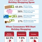 How Much Do Americans Spend Over Christmas? – Infographic!