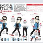 Master the Gangnam Style Dance