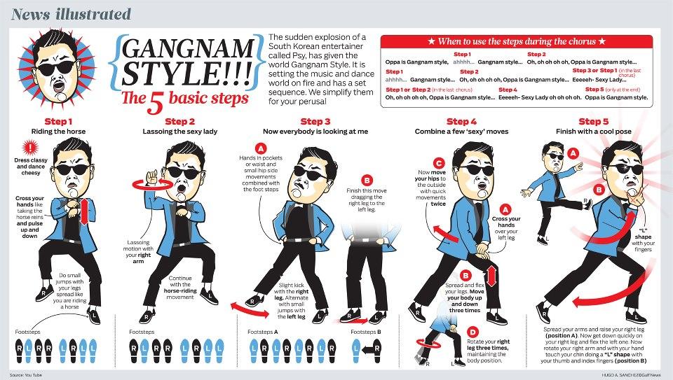master-gangam-style