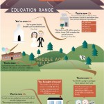 The Path To The Middle Class – Infographic!