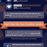 Americans & New Year's Resolutions – Infographic!