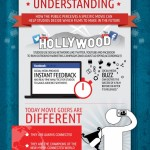 How Social Media Makes or Breaks a Movie – Infographic!