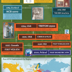 The History of the ATM – Infographic!
